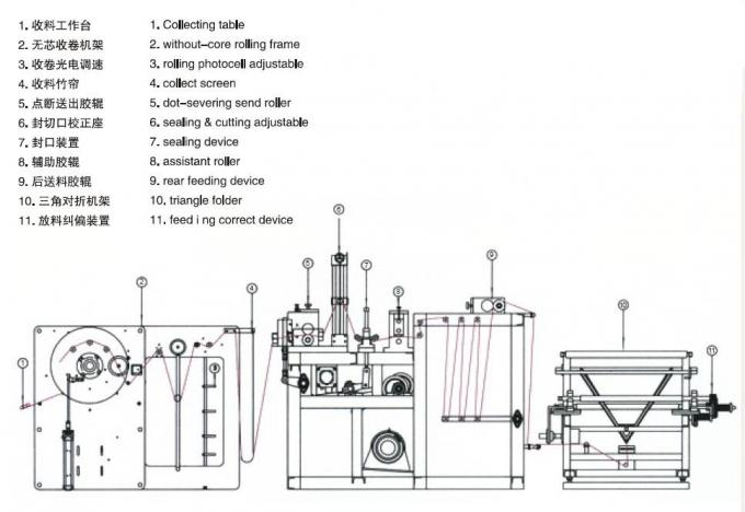 Garbage Bag On Roll Making Machine